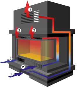 Bausatz Warmluft Heizkassetten für Ihren Kamin